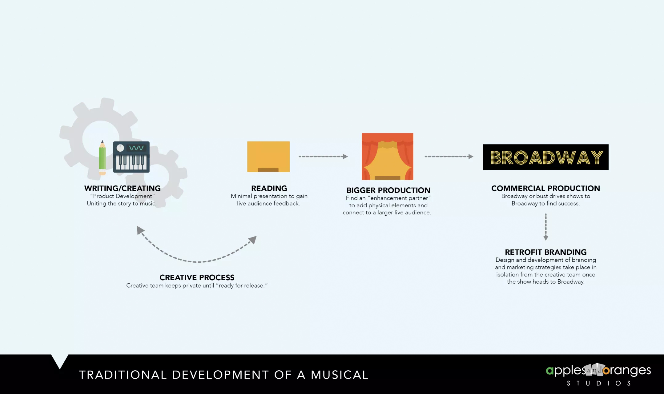 Traditional Musical Theatre Development Process